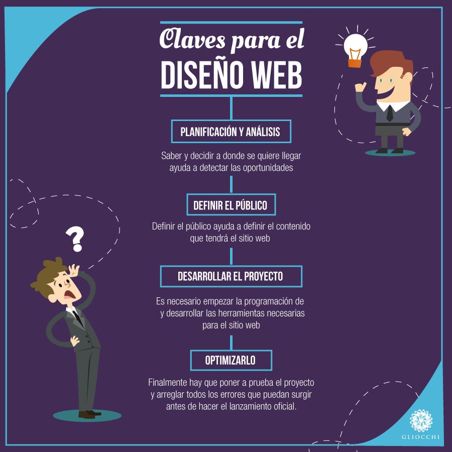 Claves para el diseño web